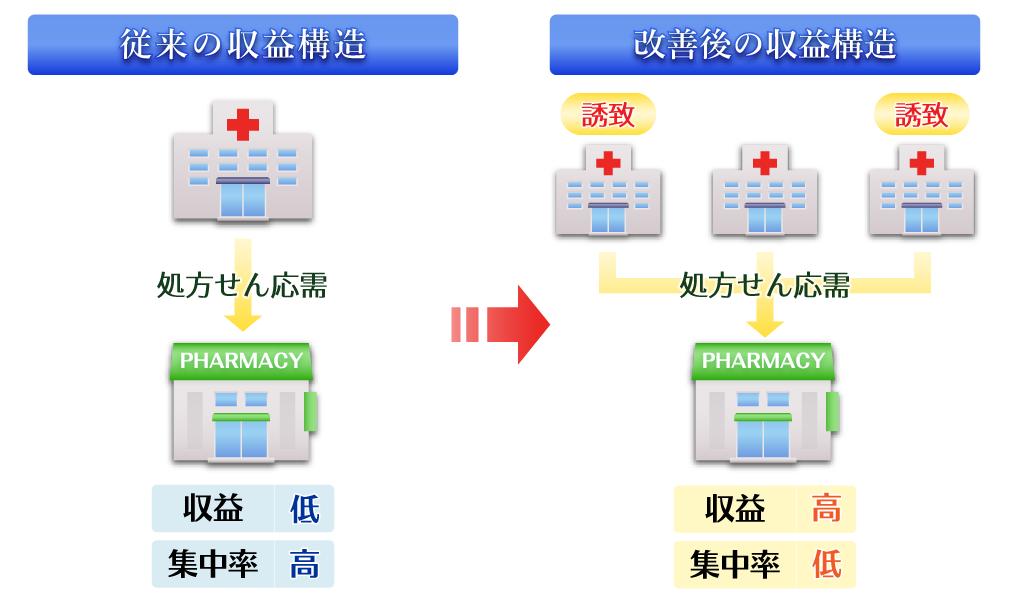 医療機関の誘致による収益構造の改善